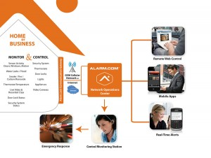 Monitored Alarm Systems w/Smart Phone /PC Automation