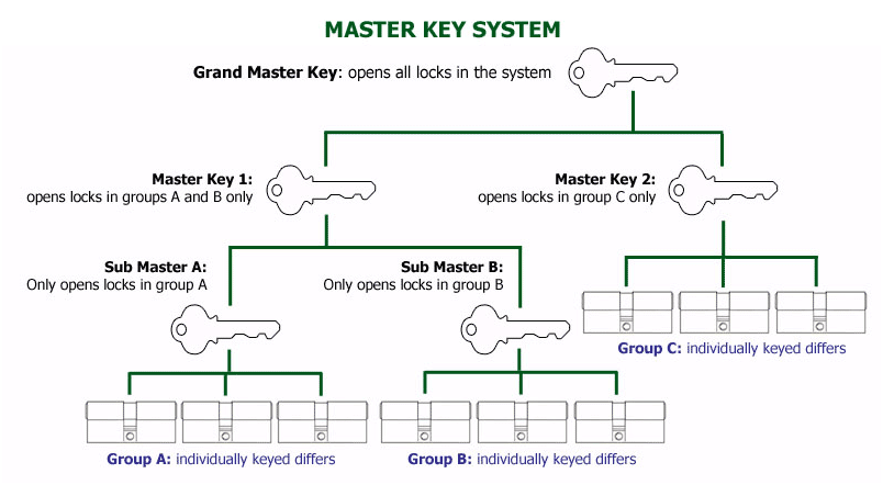How a typical masterkey system works.