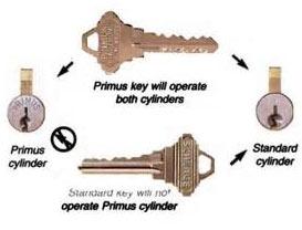 Primus Diagram