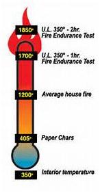 Safe Fire Rating Information
